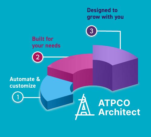 ATPCO Architect