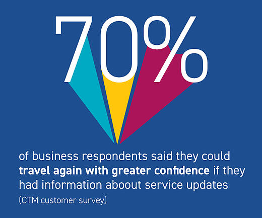 70% of business travelers said service updates information give them greater confidence in traveling