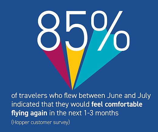 85% of recent travelers would feel comfortable flying again